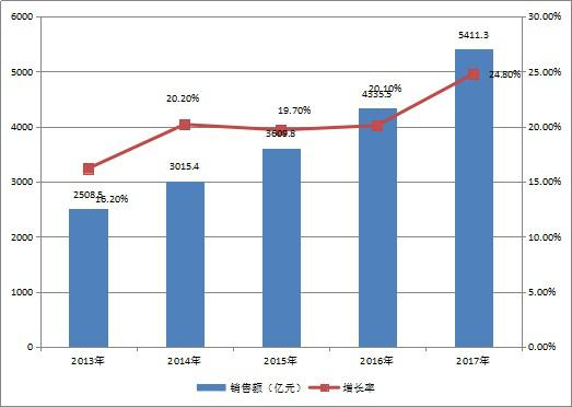 图为2013-2017年中国集成电路产业销售额及增长率.