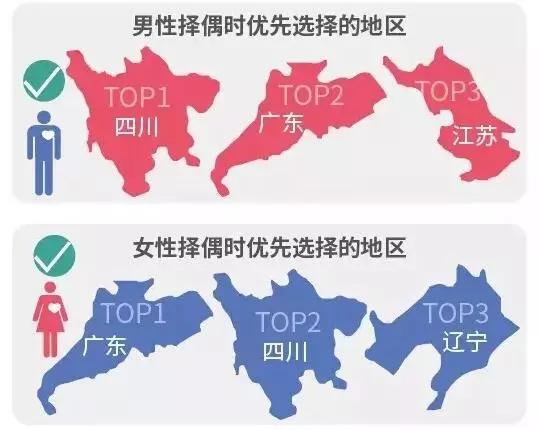 调查揭中国式相亲地图:近八成男性不接受高额彩礼