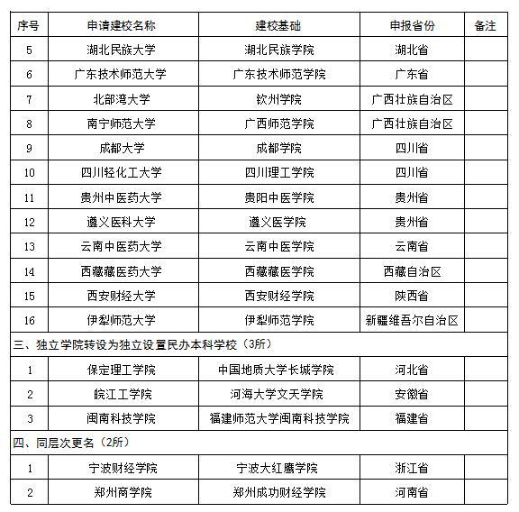 教育部拟批准新设19所本科学校,公示至6月13日